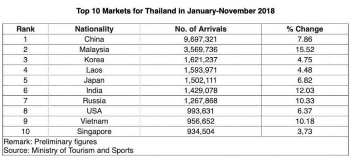 Turismo Thailandia 2018