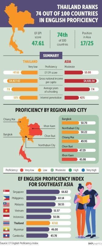 Inglese-per-i-Thailandesi-in-calo-per-il-terzo-anno-statistica-ef