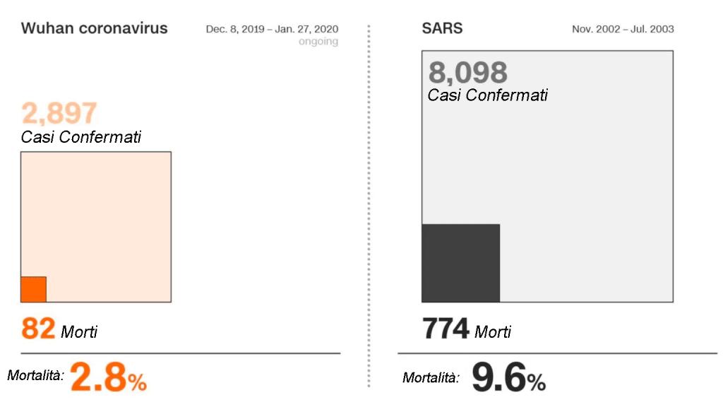 Coronavirus-v-SARS-un-rapido-confronto-grafico