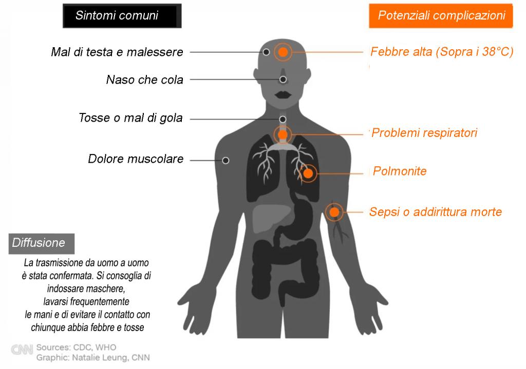Coronavirus-v-SARS-un-rapido-confronto-sintomi